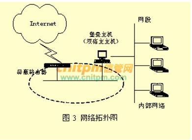下图所示的防火墙结构属于( ).