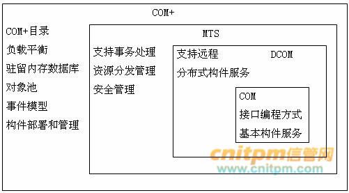 "COM、DCOM、COM+对象组件技术 COM与OLE、ActiveX的关系 OLE(Object Linking and Embedded)对象连接和嵌入技术,是将应用程序的数据交换提高到""对象之间的交换""。早期的OLE技术是为了开发时能够容易地控制连接多媒体混合文档而实现的。OLE中的数据对象被称为""复合文件"",可在任一应用程序中,对其进行编辑、更新、打印等功能的操作。 随着组件技术的发展,在OLE2."