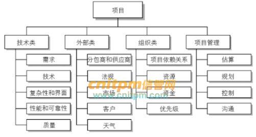 项目成本管理案例分析_信息系统项目管理师分析案例时主要考虑的因素 - 案例分析 - 信管网
