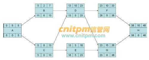 项目管理案例分析_信息系统项目管理师、工程师案例分析计算题范例(二) - 案例 ...