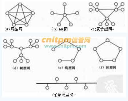 星型拓扑结构图