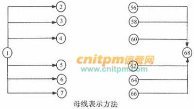 双代号网络图绘图规则