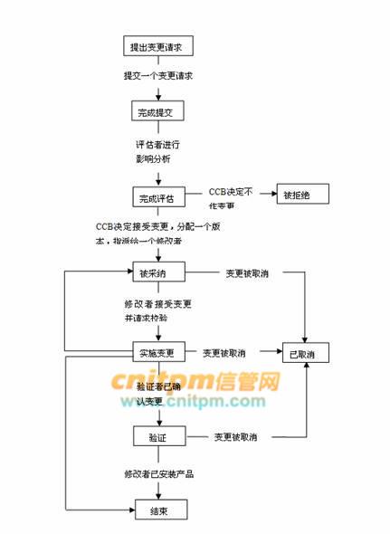 信息系统项目管理:变更控制步骤