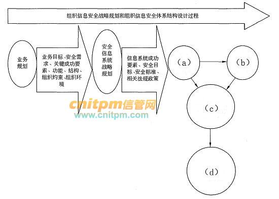 信息安全工程师案例分析每日一练试题(2020/7/7)