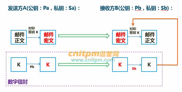 信息安全工程师案例分析每日一练试题(2020/8/14)