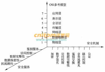 信息安全工程师案例分析每日一练试题(2020/7/24)
