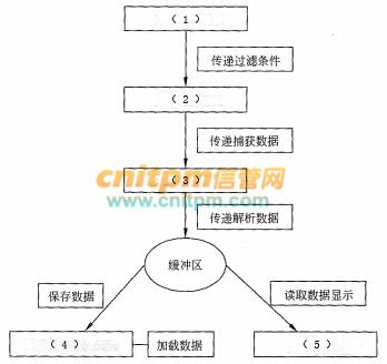 信息安全工程师案例分析每日一练试题(2020/9/1)