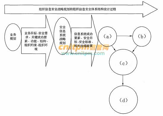 信息安全工程师案例分析每日一练试题(2020/8/6)