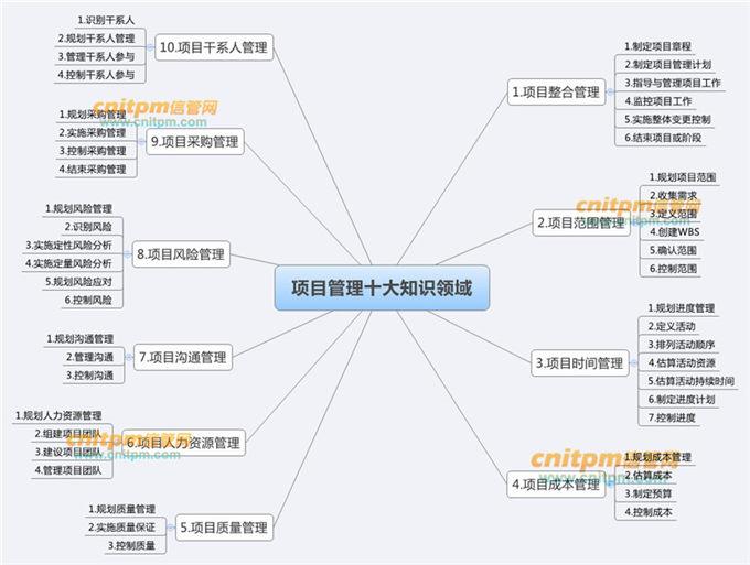 信息系统项目10大管理领域思维导图