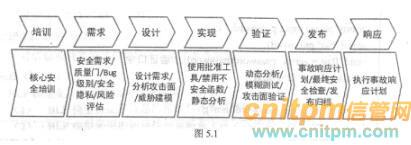 信息安全工程师案例分析每日一练试题(2020/8/7)