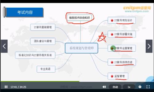 系统规划与管理师课程