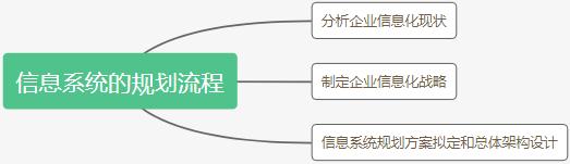 信息系统规划流程