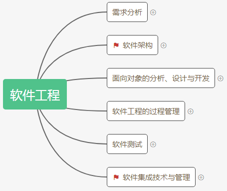 信息系统项目管理师软件工程大纲及思维导图