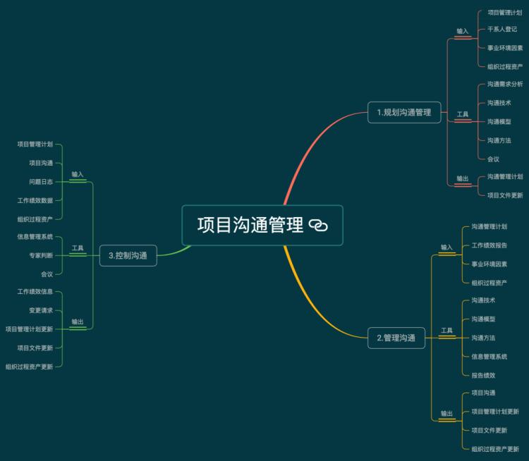 信息系统项目管理师沟通管理思维导图