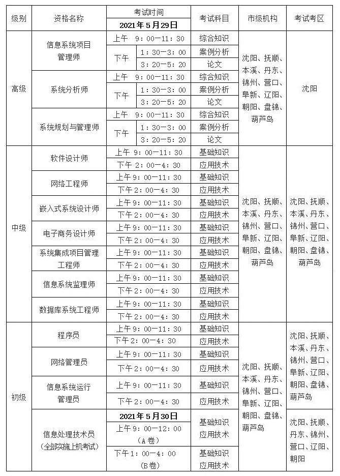 辽宁2021年上半年考试资格名称、时间及考区安排表