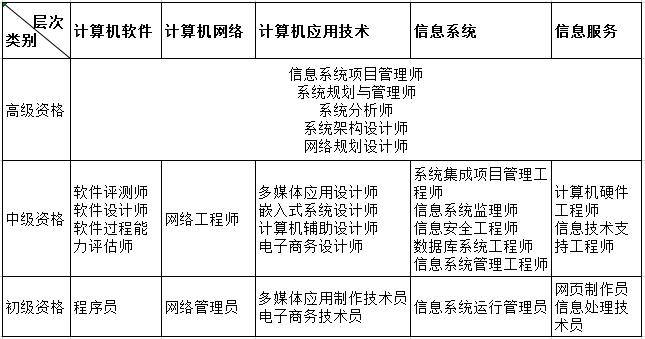计算机技术与软件专业技术资格(水平)考试专业类别资格名称和级别对应表