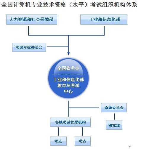 信息安全工程师考试组织实施机构