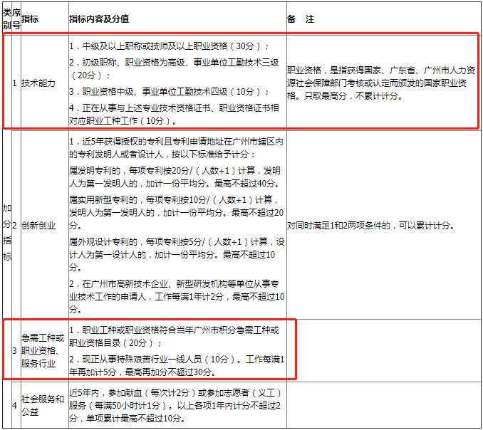 广州软件设计师积分入户
