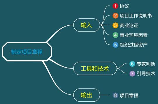 制定项目章程的ITO(输入、工具和技术、输出)